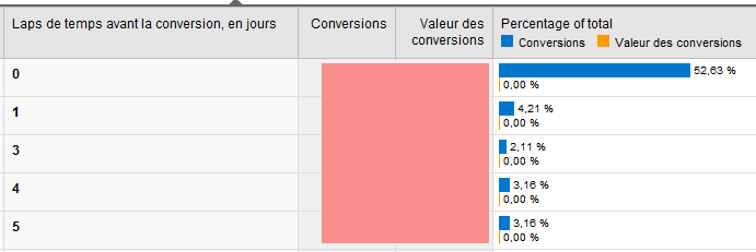 Laps de temps entre les conversions - Google Analytics